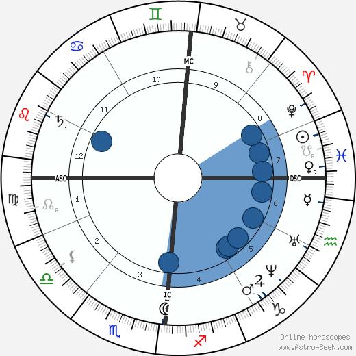 Elisee Reclus wikipedia, horoscope, astrology, instagram