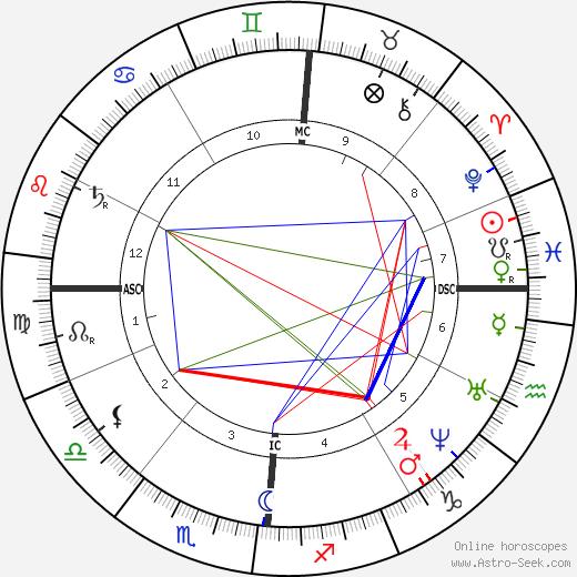 Элизе Реклю Elisee Reclus день рождения гороскоп, Elisee Reclus Натальная карта онлайн