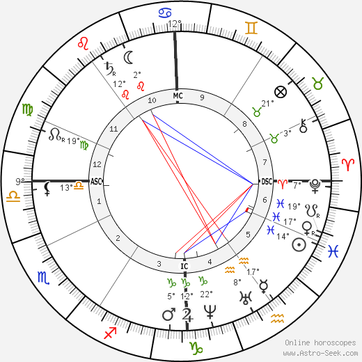 Étienne-Jules Marey birth chart, biography, wikipedia 2017, 2018