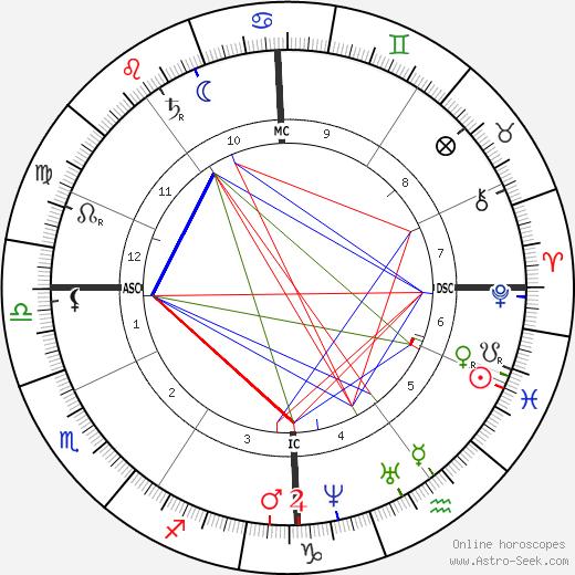 Étienne-Jules Marey birth chart, Étienne-Jules Marey astro natal horoscope, astrology