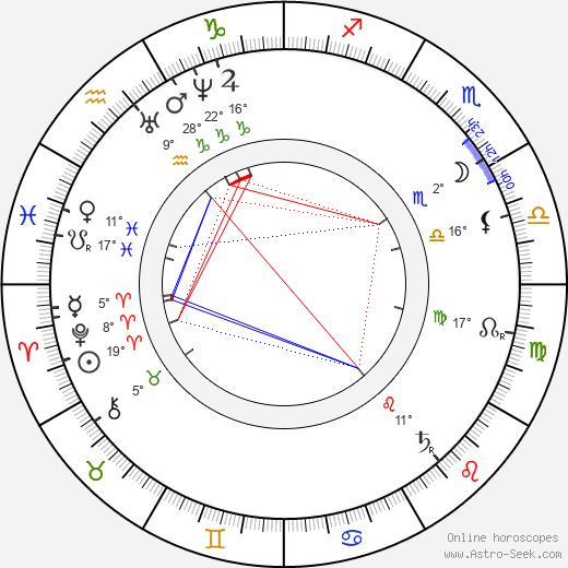 Eadweard Muybridge tema natale, biography, Biografia da Wikipedia 2019, 2020