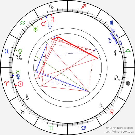Eadweard Muybridge tema natale, oroscopo, Eadweard Muybridge oroscopi gratuiti, astrologia