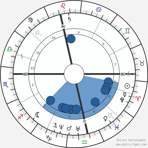 Ferdinand Pauwels wikipedia, horoscope, astrology, instagram