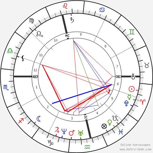 Ferdinand Pauwels tema natale, oroscopo, Ferdinand Pauwels oroscopi gratuiti, astrologia