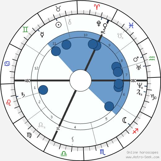 Francois Raoult wikipedia, horoscope, astrology, instagram