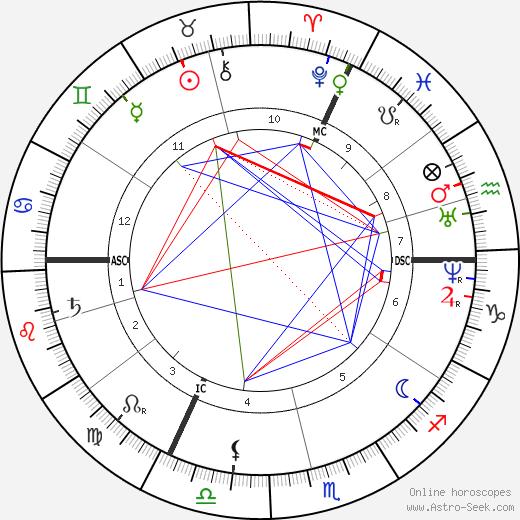 Francois Raoult день рождения гороскоп, Francois Raoult Натальная карта онлайн