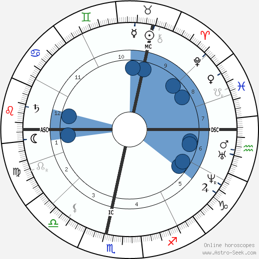 Guido Gezelle horoscope, astrology, sign, zodiac, date of birth, instagram