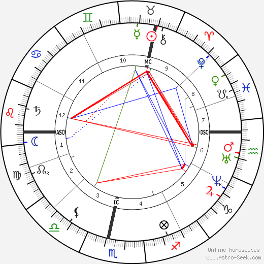 Guido Gezelle astro natal birth chart, Guido Gezelle horoscope, astrology