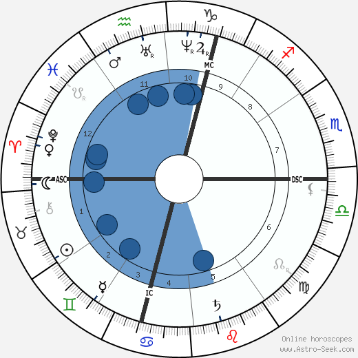 Hector Malot wikipedia, horoscope, astrology, instagram
