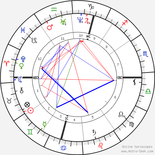 Hector Malot birth chart, Hector Malot astro natal horoscope, astrology