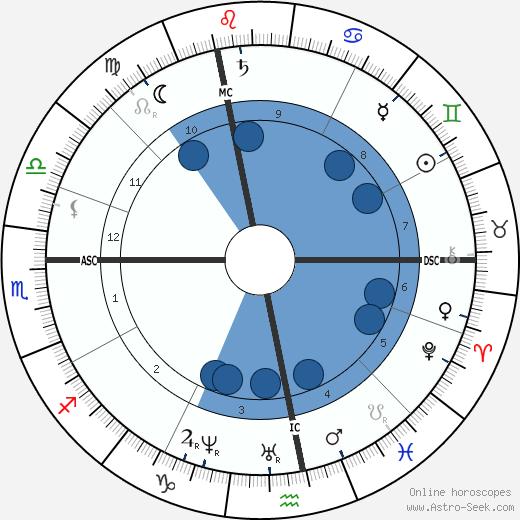 Louise Michel wikipedia, horoscope, astrology, instagram