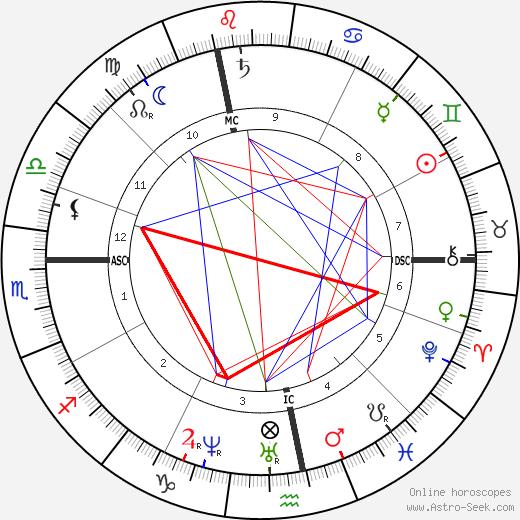 Louise Michel tema natale, oroscopo, Louise Michel oroscopi gratuiti, astrologia