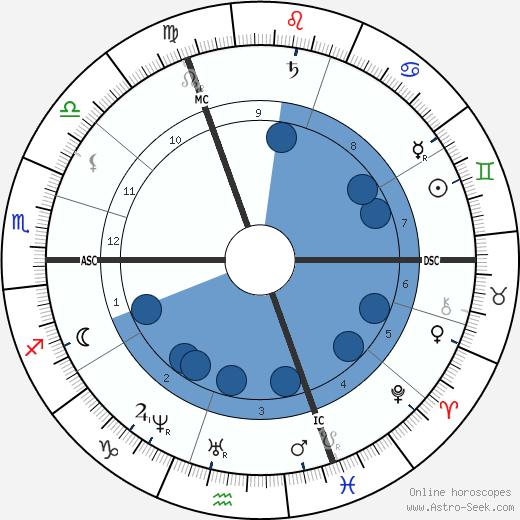 Alexandre Legrand wikipedia, horoscope, astrology, instagram