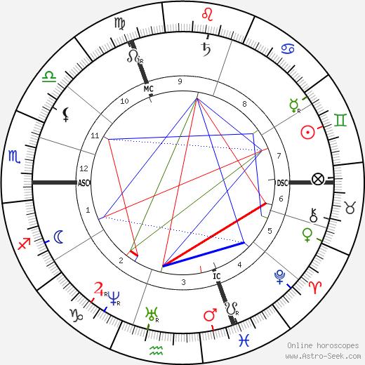 Alexandre Legrand день рождения гороскоп, Alexandre Legrand Натальная карта онлайн