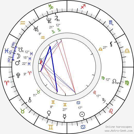 Camille Pissarro tema natale, biography, Biografia da Wikipedia 2020, 2021