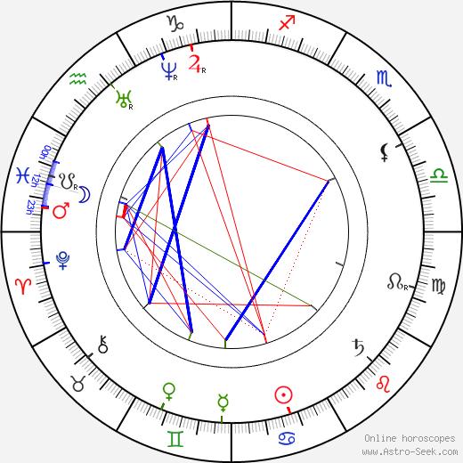 Камиль Писсарро Camille Pissarro день рождения гороскоп, Camille Pissarro Натальная карта онлайн