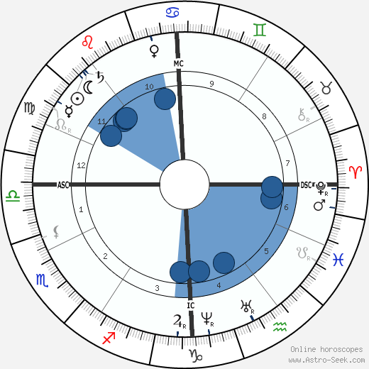 Emperor Franz Josef wikipedia, horoscope, astrology, instagram