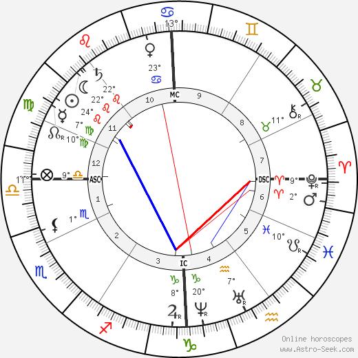 Emperor Franz Josef birth chart, biography, wikipedia 2019, 2020