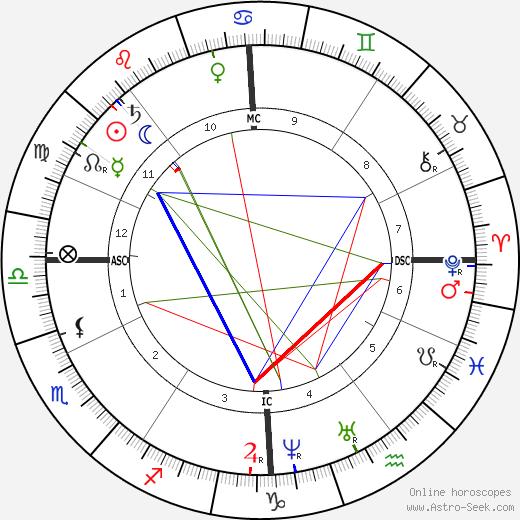 Emperor Franz Josef astro natal birth chart, Emperor Franz Josef horoscope, astrology