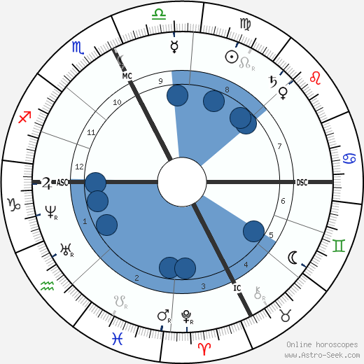 Frédéric Mistral wikipedia, horoscope, astrology, instagram