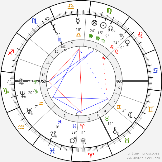 Frédéric Mistral birth chart, biography, wikipedia 2018, 2019