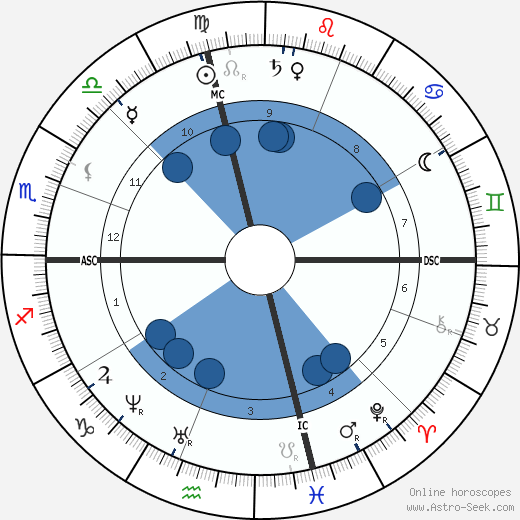 Georgiana Frances Adams wikipedia, horoscope, astrology, instagram