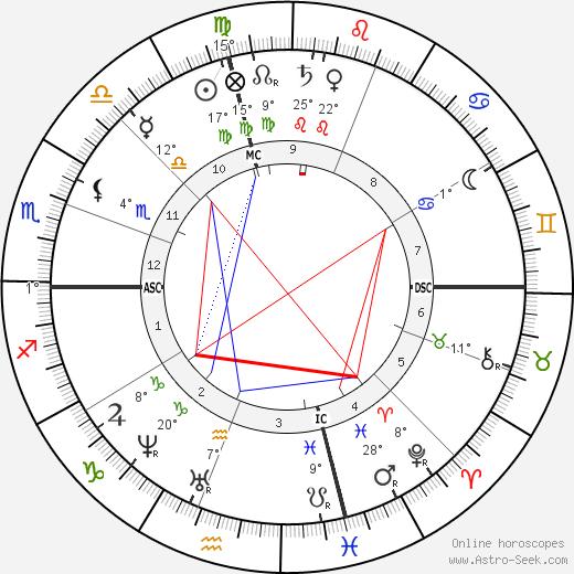 Georgiana Frances Adams birth chart, biography, wikipedia 2019, 2020
