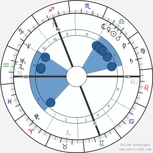 Richard Dedekin wikipedia, horoscope, astrology, instagram