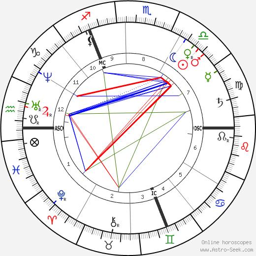 Richard Dedekin день рождения гороскоп, Richard Dedekin Натальная карта онлайн