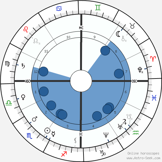 James Garfield wikipedia, horoscope, astrology, instagram