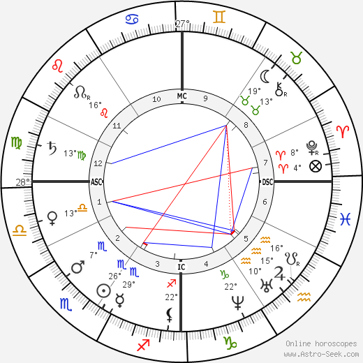 James Garfield birth chart, biography, wikipedia 2019, 2020