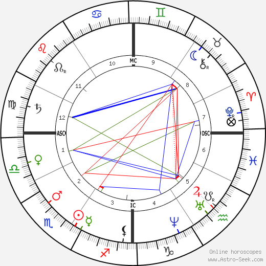 James Garfield astro natal birth chart, James Garfield horoscope, astrology