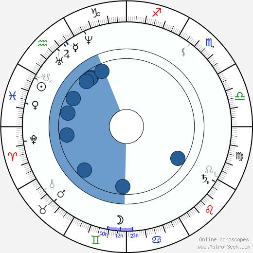 Henri Meilhac wikipedia, horoscope, astrology, instagram