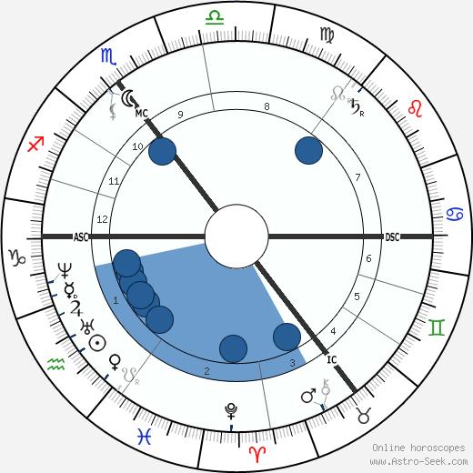 John Morrissey wikipedia, horoscope, astrology, instagram