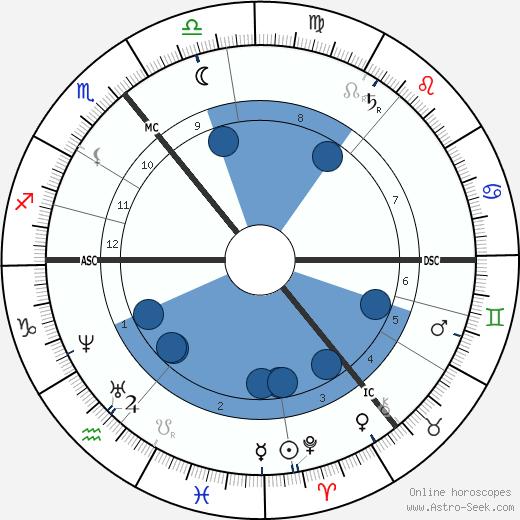 Amelia Barr wikipedia, horoscope, astrology, instagram