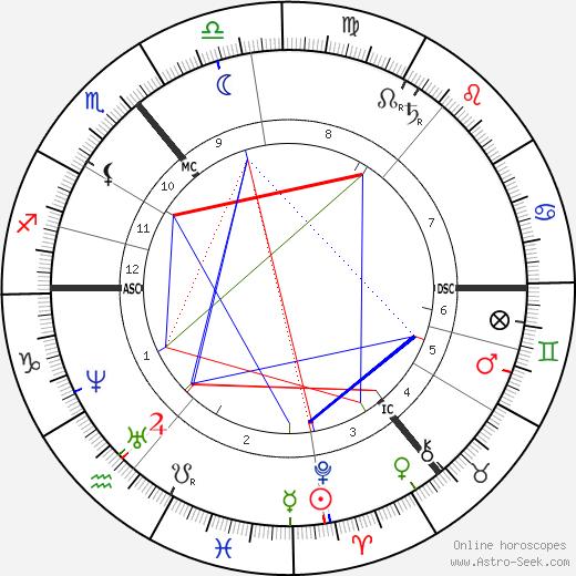 Amelia Barr tema natale, oroscopo, Amelia Barr oroscopi gratuiti, astrologia