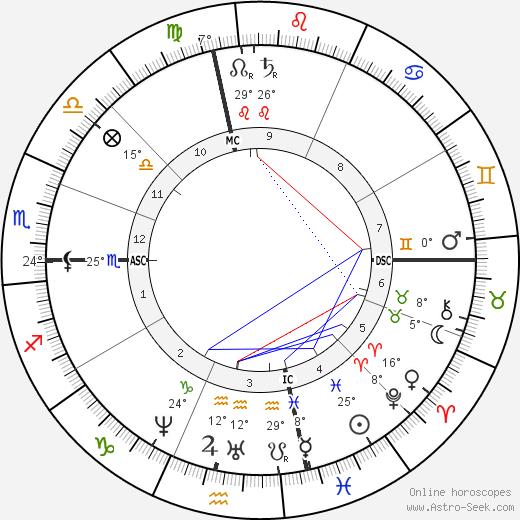 Anna Alcott tema natale, biography, Biografia da Wikipedia 2019, 2020
