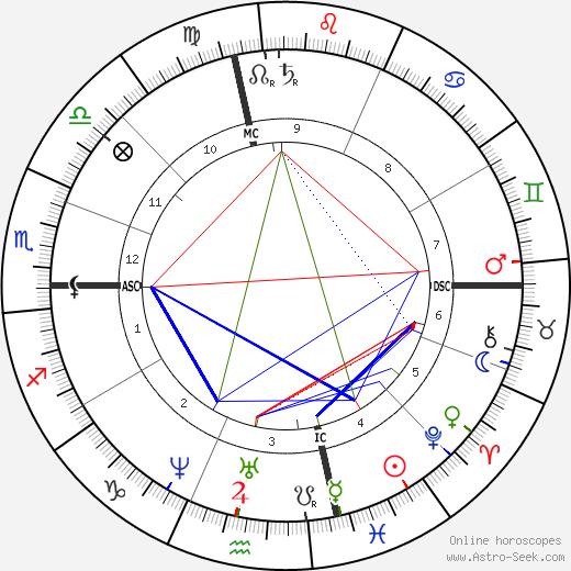 Anna Alcott tema natale, oroscopo, Anna Alcott oroscopi gratuiti, astrologia