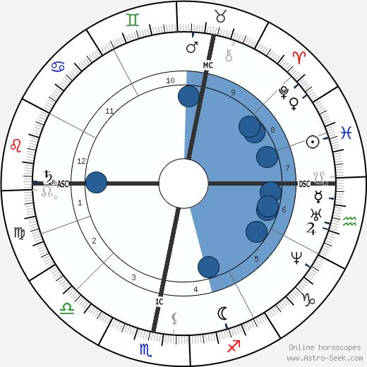 Friedrich von Bodelschwingh wikipedia, horoscope, astrology, instagram