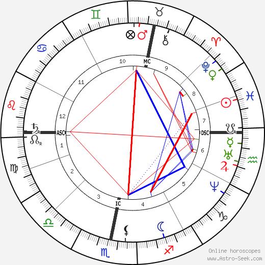 Friedrich von Bodelschwingh astro natal birth chart, Friedrich von Bodelschwingh horoscope, astrology