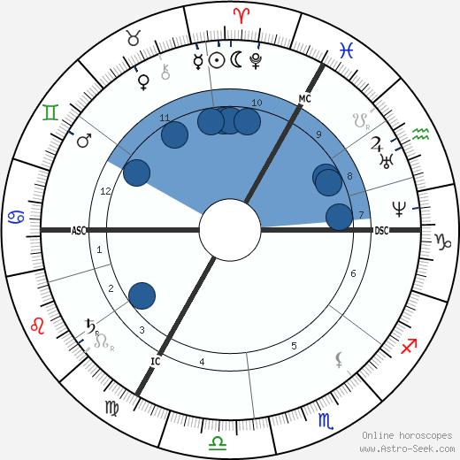 Constantin Emile Meunier wikipedia, horoscope, astrology, instagram