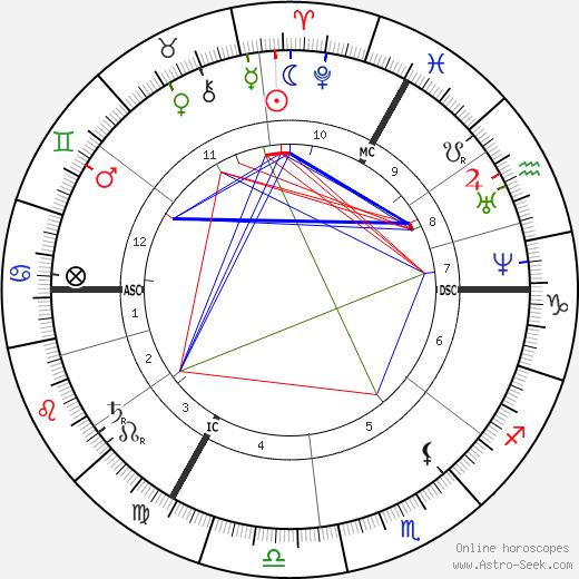 Constantin Emile Meunier день рождения гороскоп, Constantin Emile Meunier Натальная карта онлайн