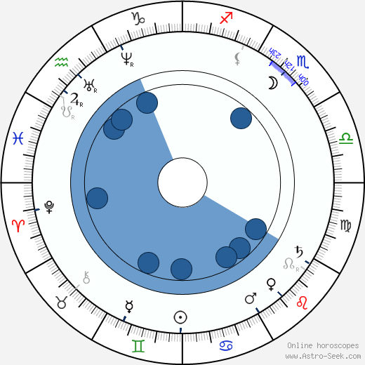 Duke Ludwig Wilhelm in Bavaria wikipedia, horoscope, astrology, instagram