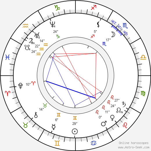 Duke Ludwig Wilhelm in Bavaria birth chart, biography, wikipedia 2019, 2020