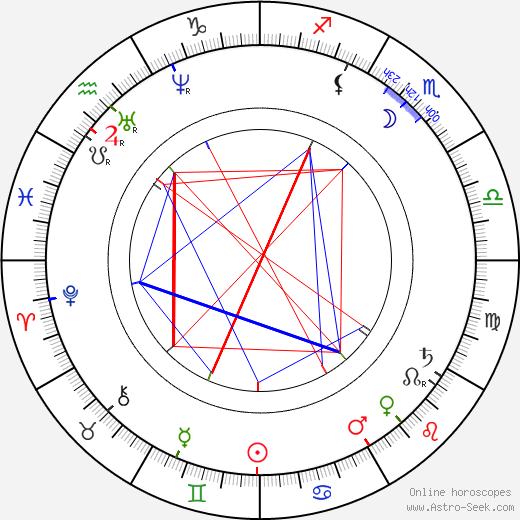 Duke Ludwig Wilhelm in Bavaria astro natal birth chart, Duke Ludwig Wilhelm in Bavaria horoscope, astrology