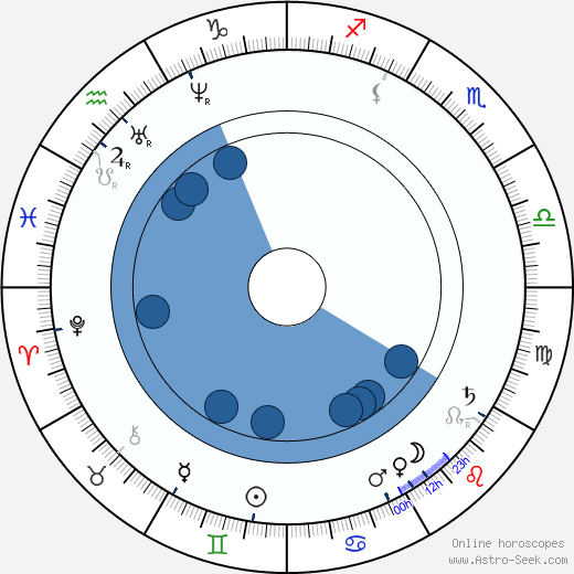 James Clerk Maxwell horoscope, astrology, sign, zodiac, date of birth, instagram