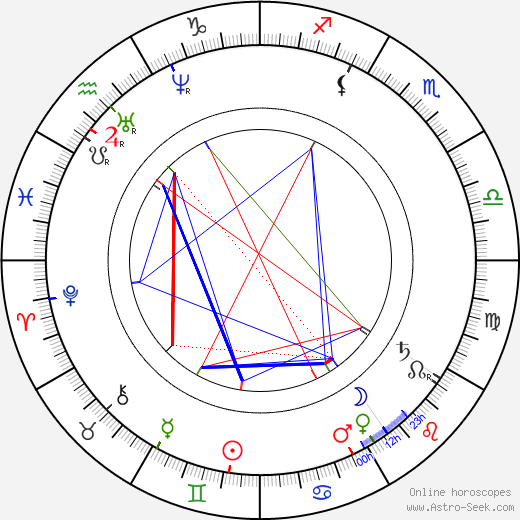 James Clerk Maxwell astro natal birth chart, James Clerk Maxwell horoscope, astrology