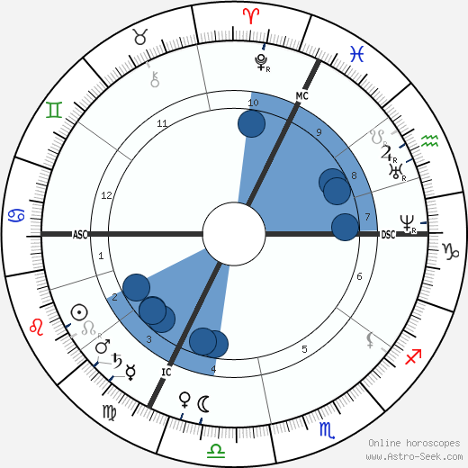 Helena Blavatsky wikipedia, horoscope, astrology, instagram