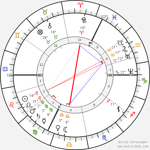 Helena Blavatsky birth chart, biography, wikipedia 2017, 2018