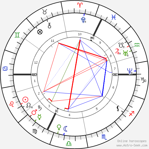 Helena Blavatsky astro natal birth chart, Helena Blavatsky horoscope, astrology